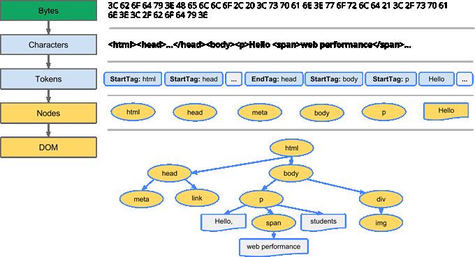 gráfico de um DOM
