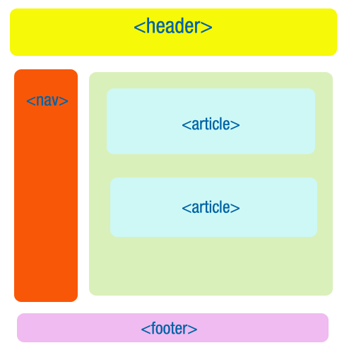 Tutorial css acessibilidade na html5 for Div in html5
